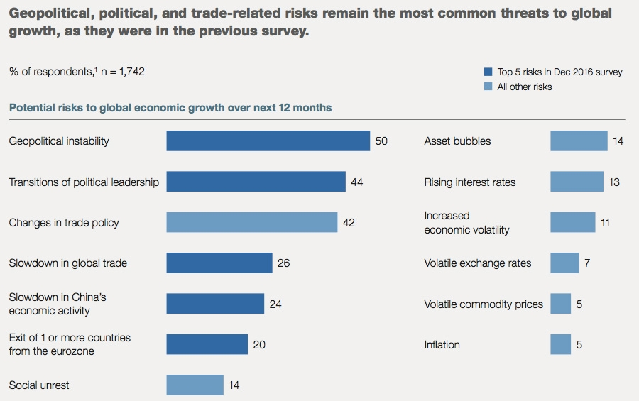 Global risks to growth over next 12 months