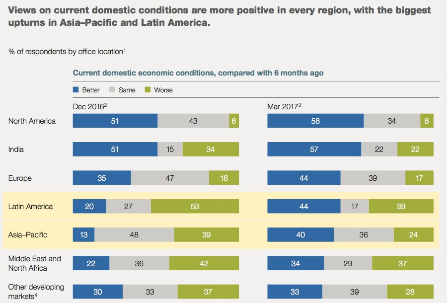 CEOs see significantly improved domestic conditions