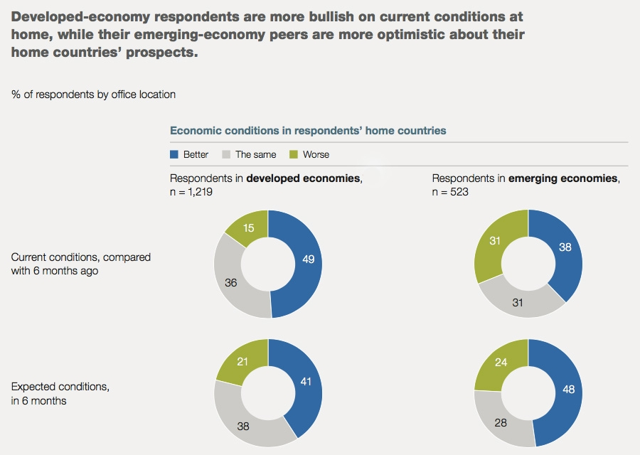 Developed economic conditions better now, emerging markets see improved long term