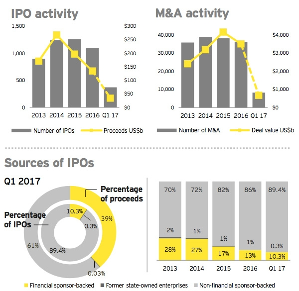 Global IPO market Q1 2017