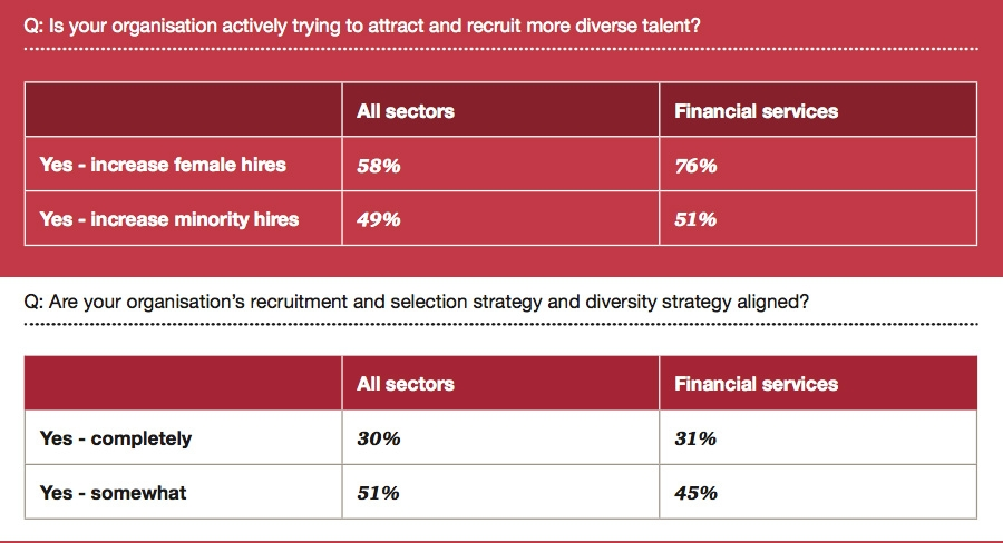 Recruitment of more diverse talent and alignment of recruitment inclusion