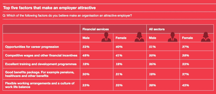 Top five factors that make an employer attractive