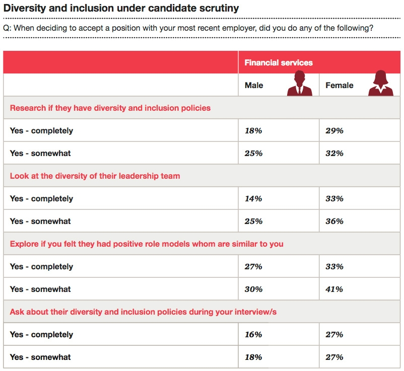 Diversity and inclusion under candidate scrutiny