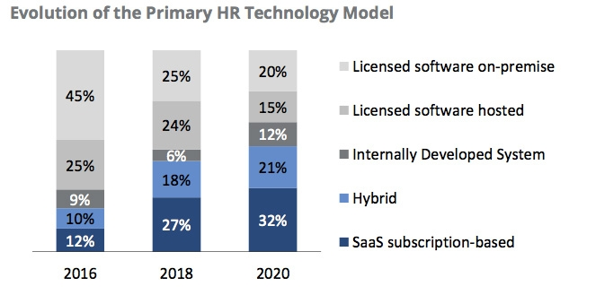 HR technology model now and to 2020