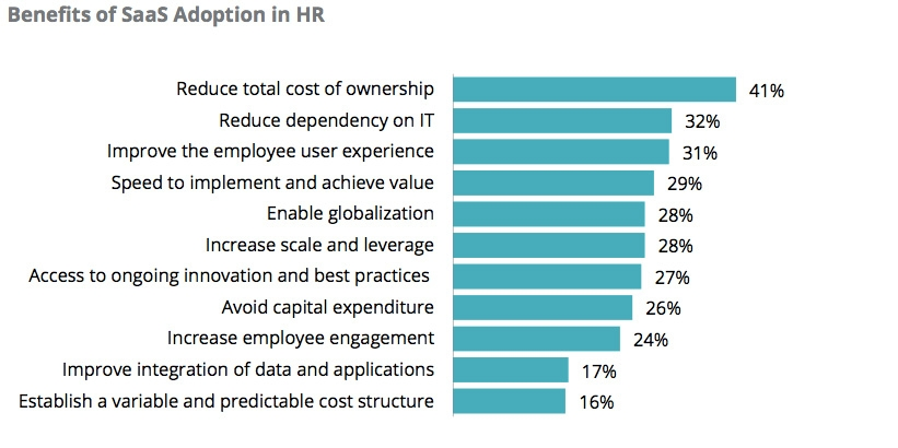 Top three benefits organisation may gain from HR SaaS technology
