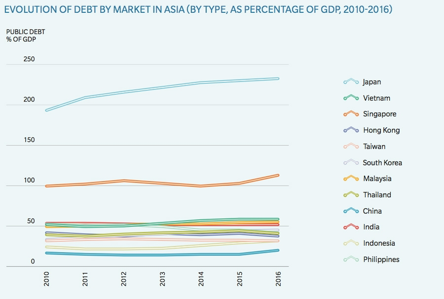 Growth of regional debts as % of GDP