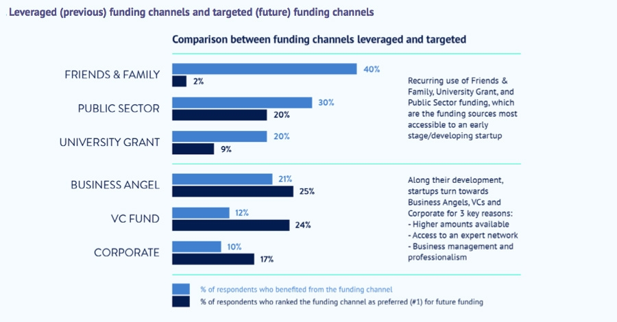 Leveraged funding channels and targeted funding channels