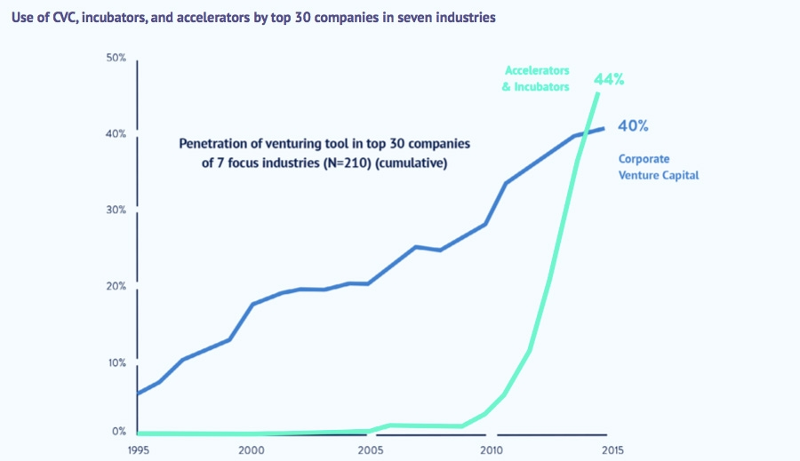 Use of CVC, incubators and accelorators by top 30 companies in seven industries