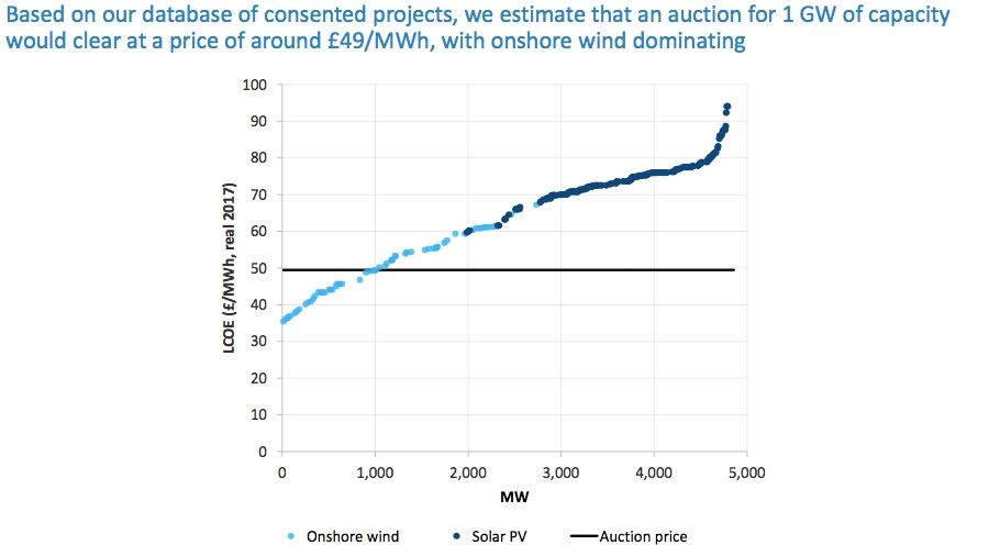 Onshore wind and solar PV LCOE auction price