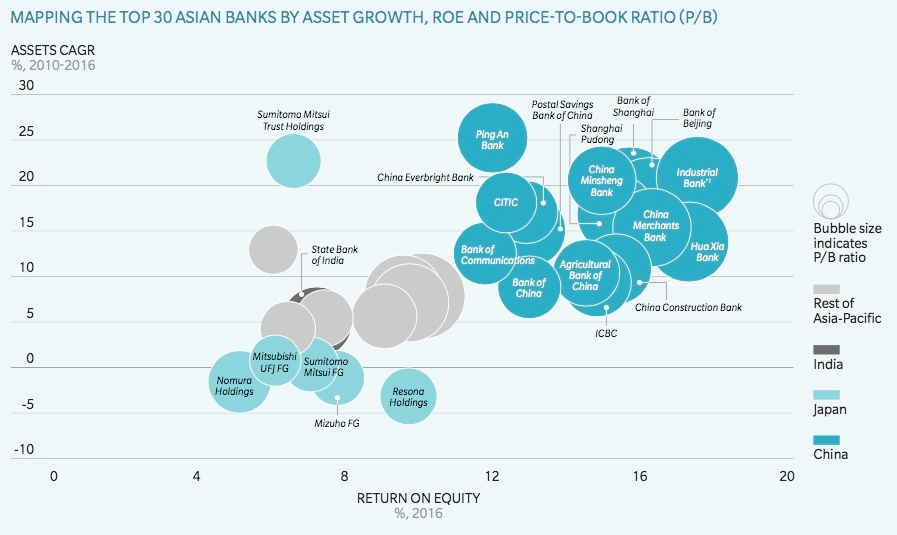 Mapping the Top 30 Asian banks by asset growth