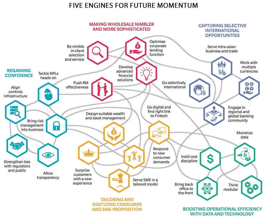 Five engines for future momentum