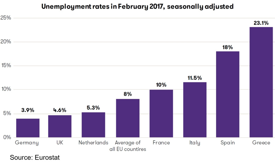 Unemployment rates in select countries