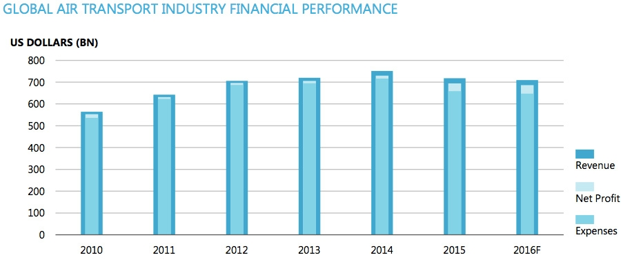 Global air transport industry financial performance