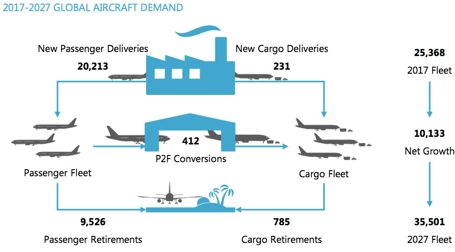 Global aircraft demand