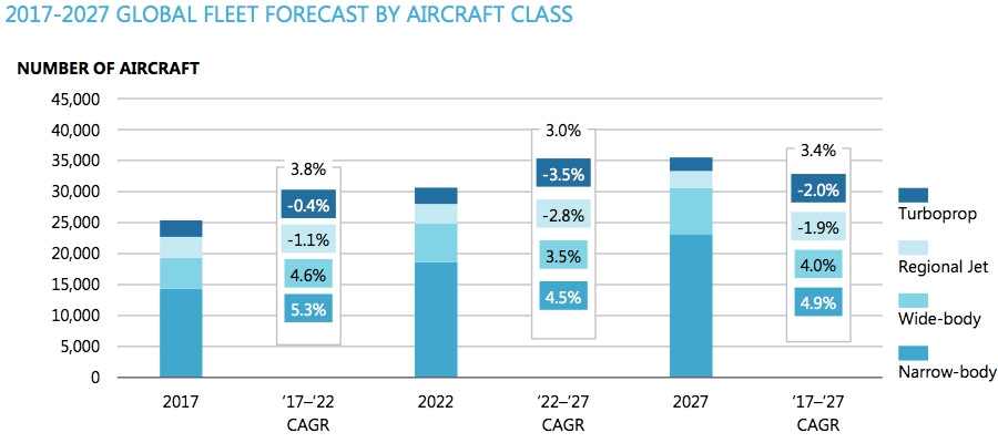 Global fleet forecast by aircraft class