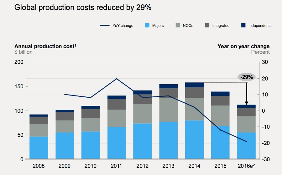 Global production cost reduction