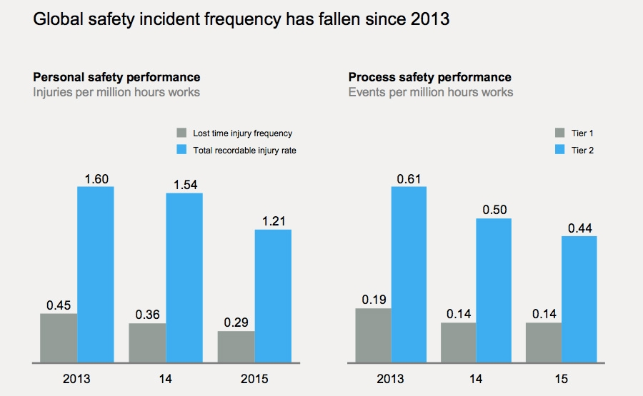 Global safety incident frequency has fallen since 2013