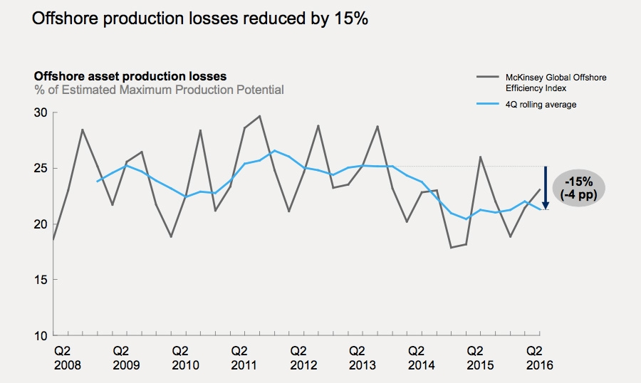 Offshore production losses reduction