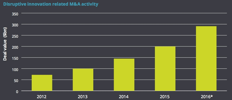 Disruptive innovation related M&A activity