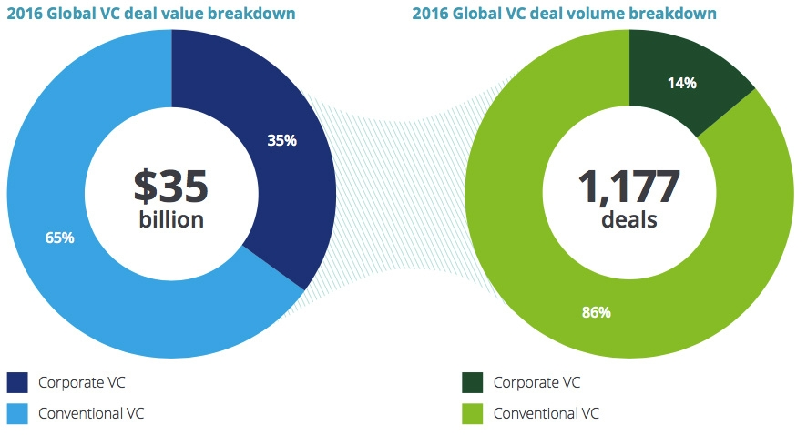Number of CVCs and deal volume and value
