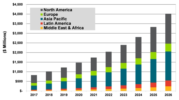 Microgrid Fixed O&M Revenue Opportunities by Region: 2017-2026