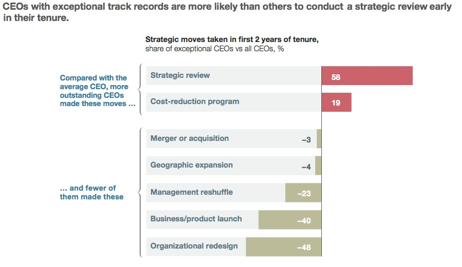 CEOs with exceptional track records