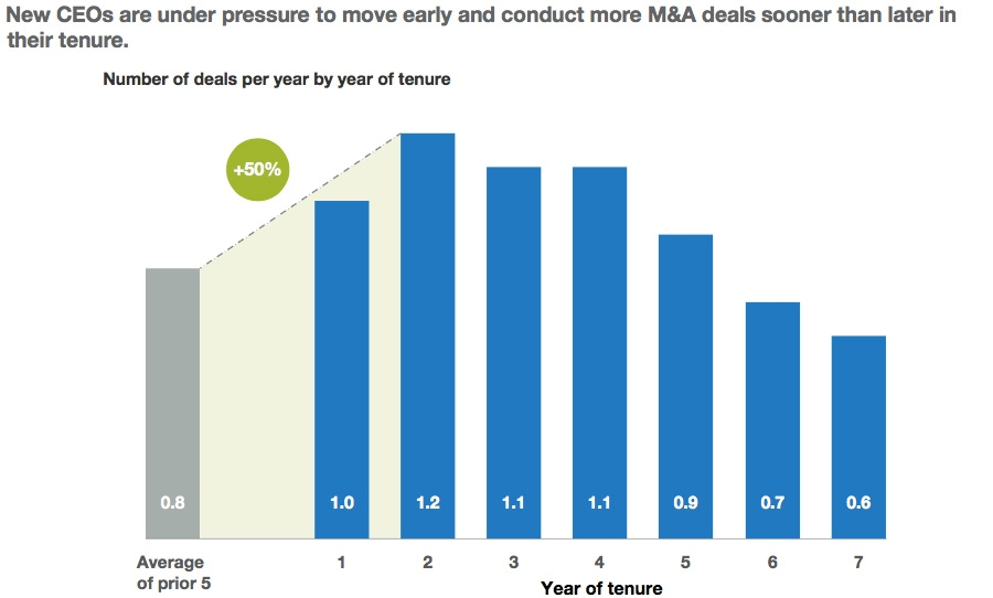 New CEOs under pressure to move fast in M&A deal activity