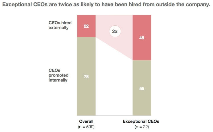 Exceptional CEOs are more likely to be external hires