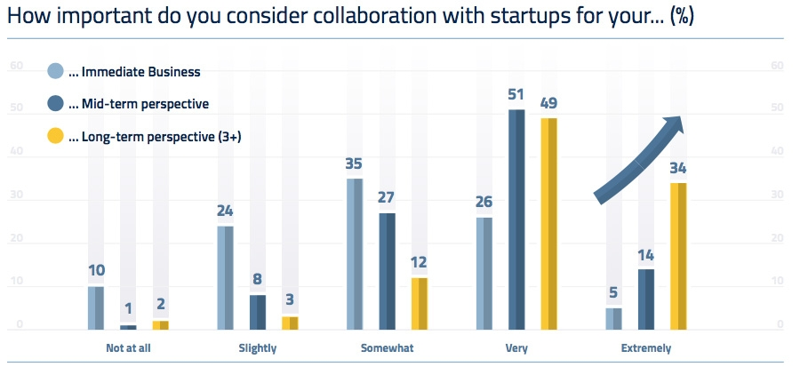 How important do you consider collaboration with startup?
