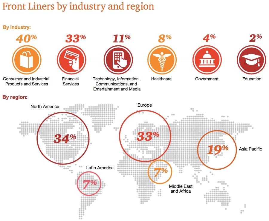 Front liners by industry and region