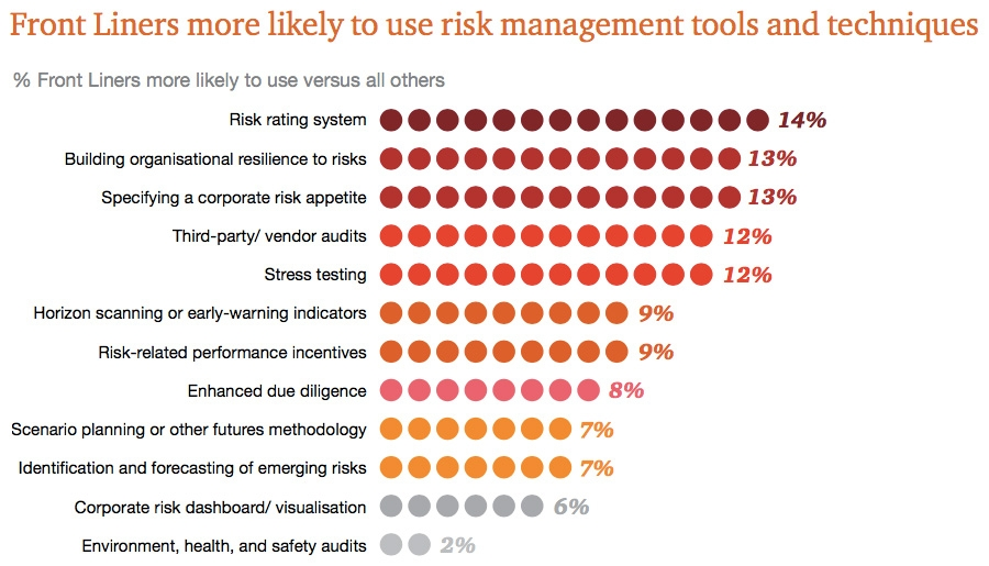 Front liners more likely to use risk management tools and techniques