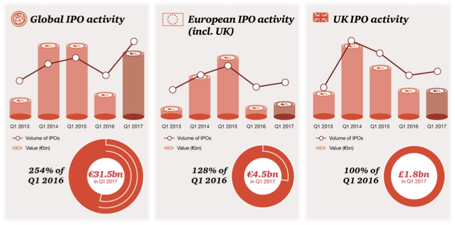 Global and European IPO activity