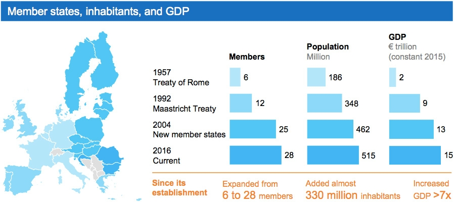 Addition of EU member states and growth