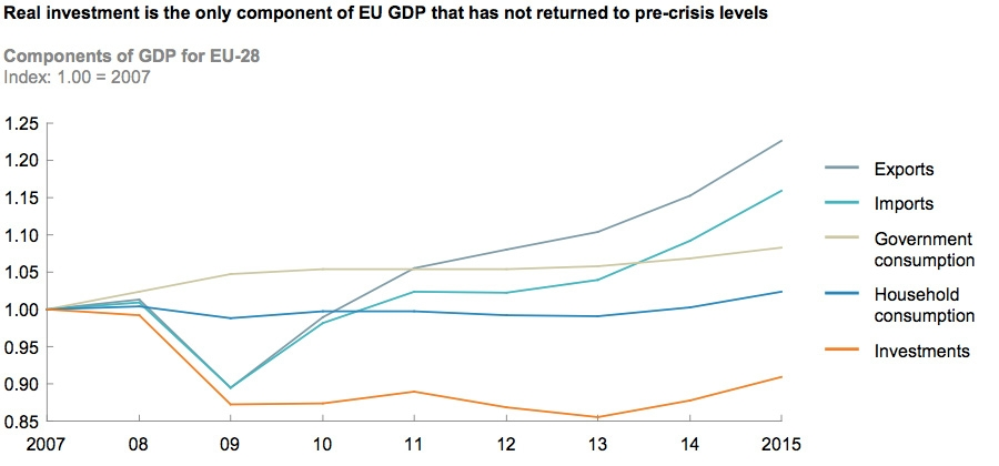 Real investment is the only component of EU GDP
