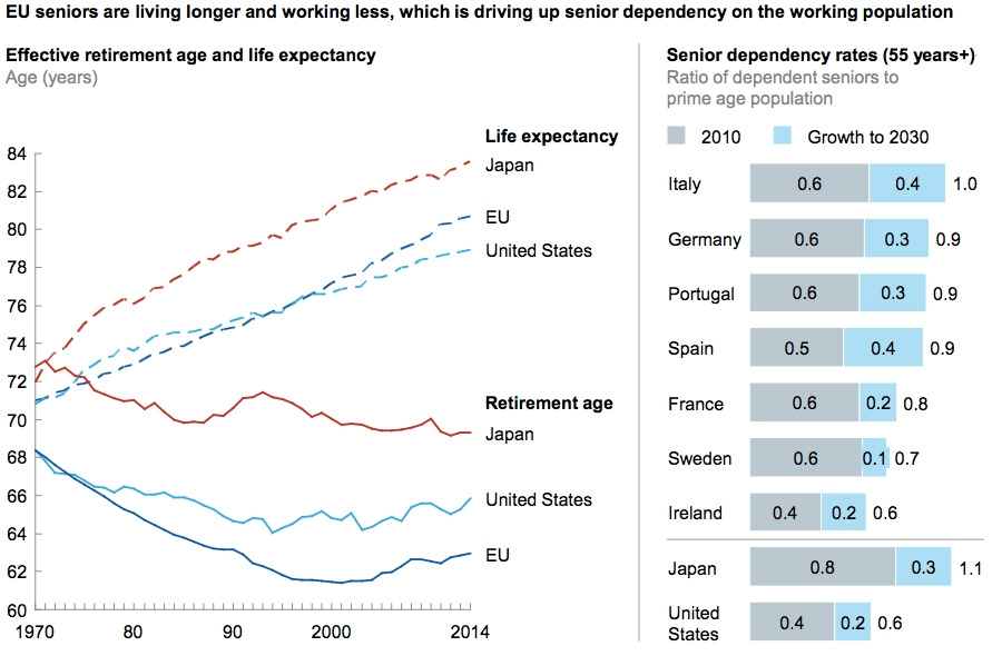 EU seniors are living longer