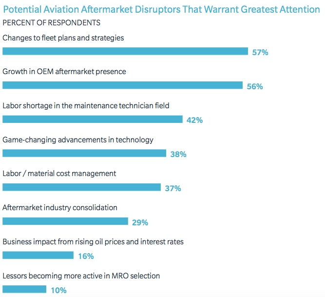Potential aviation aftermarket disruptors