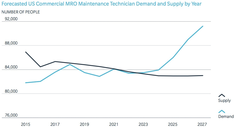 Forecast US commercial MRO maintenance technician demand and supply by year
