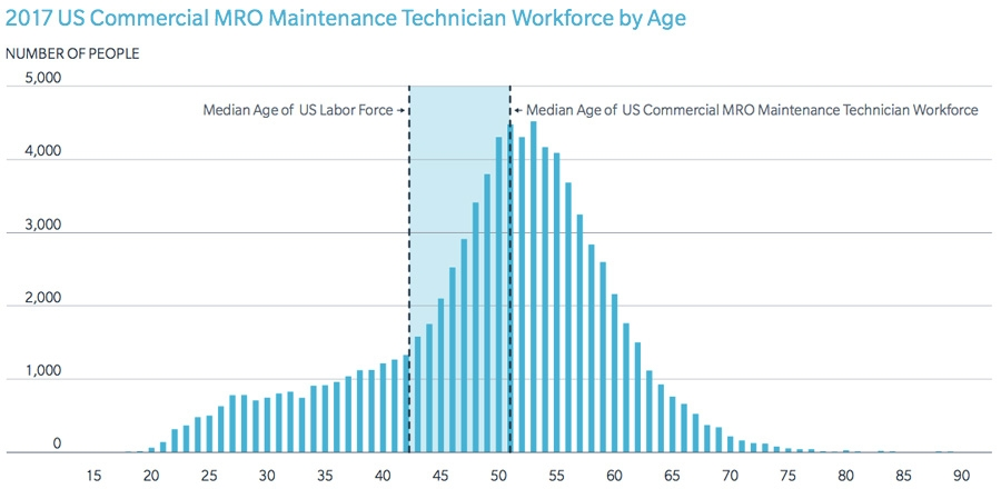US commercial MRO maintenance technician workforce by age
