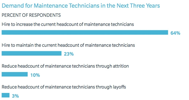 Demand for maintenance technicians in the next three years