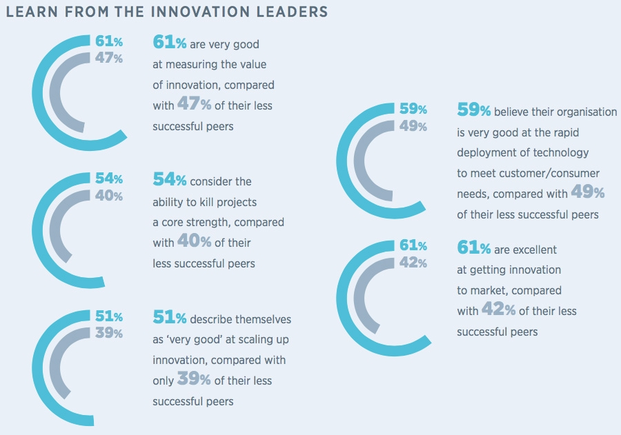 Scaling innovation leaders