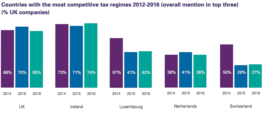 Countries with the most competitive tax regimes 2012-2016 (UK companies)