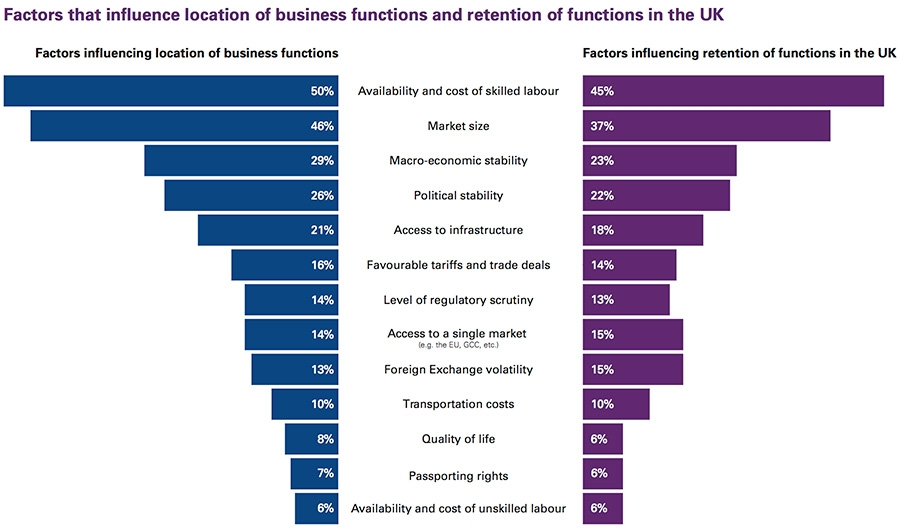 Factors that influence location of business functions