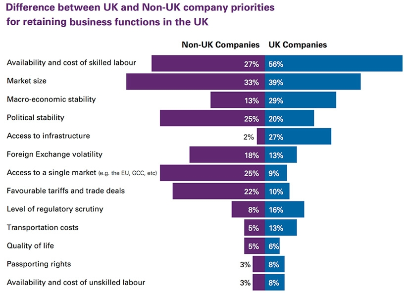 Difference between UK and Non-UK company priorities