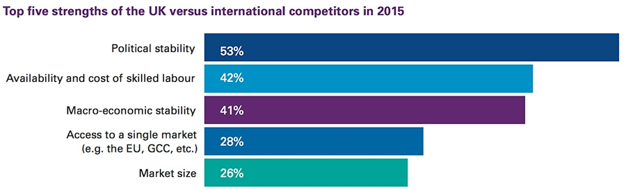 Top five strengths of the UK versus international competitors