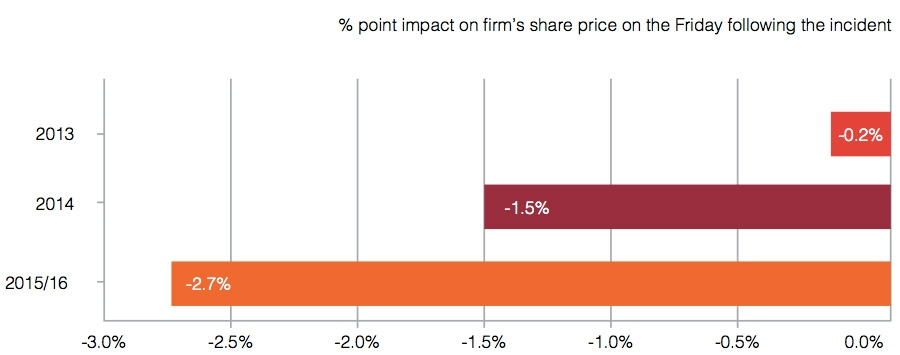 Impact on share price on Friday following by year