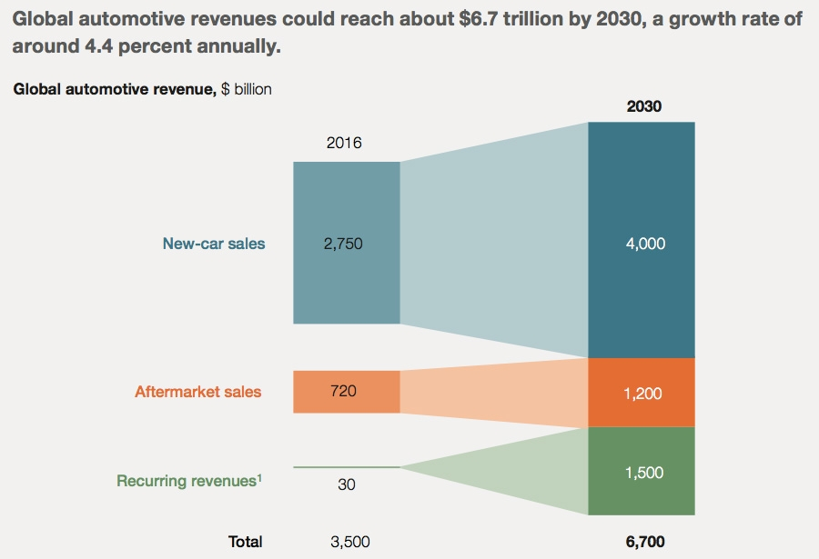 Global automotive revenues
