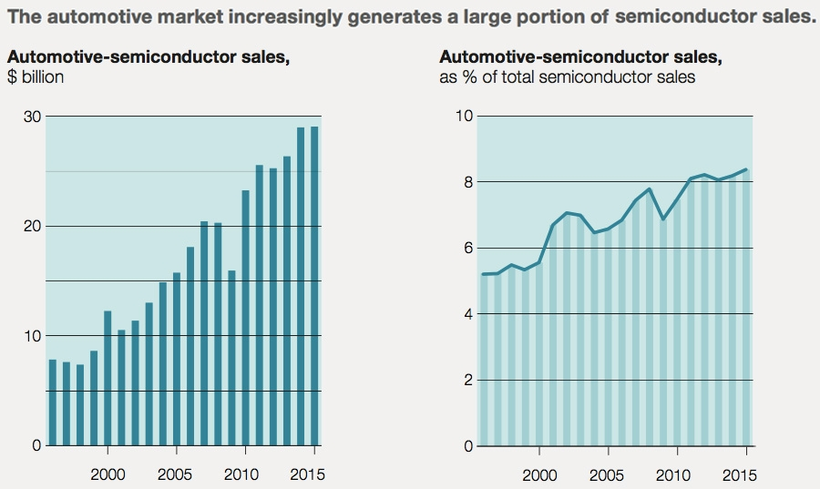 Automotive industry increasingly generating large portion of semiconductor sales