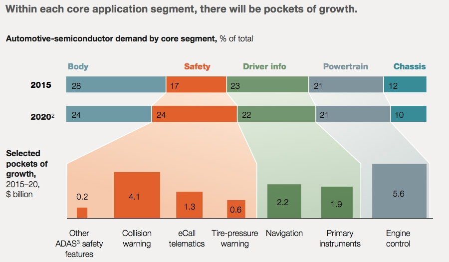 Growth in core application segments