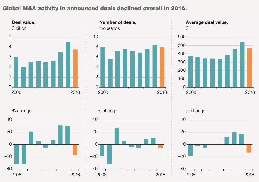 Global M&A activity in announced deals declined overall in 2016