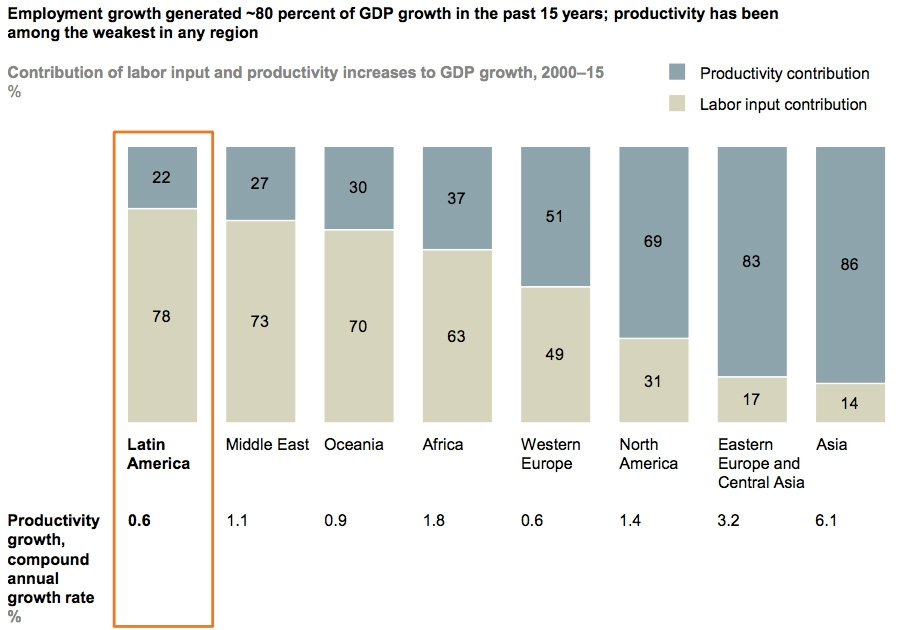 Employment growth generates ~80% of GDP in Latin America